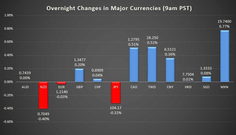 Overnight changes in major currencies (9am PST)