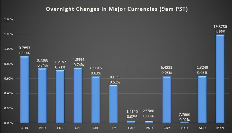 Overnight changes in major currencies (9 a.m. PST)