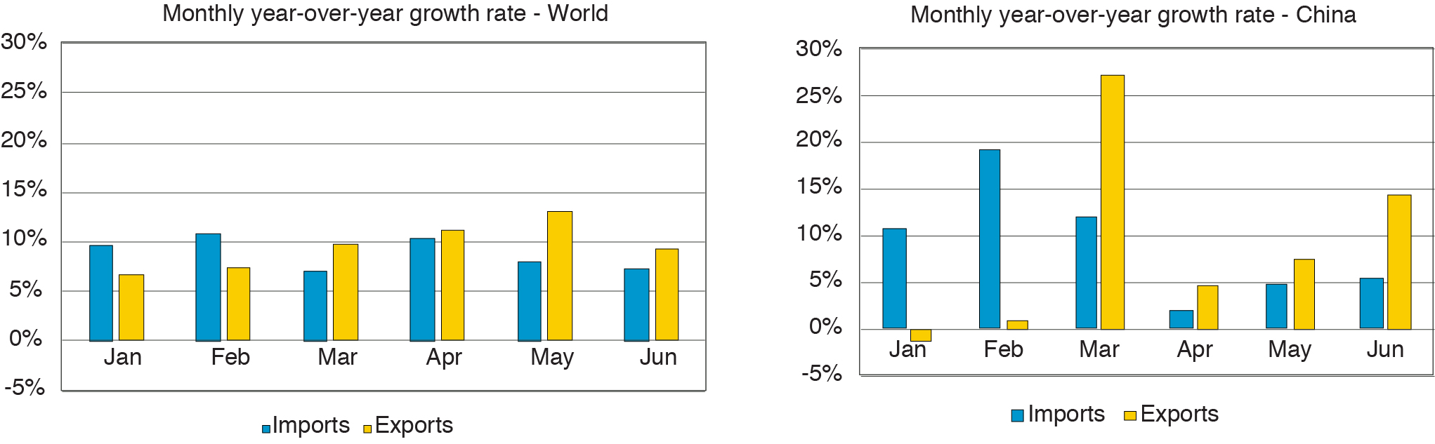 Figure 2 The Monthly Year-Over-Year Growth Rates of U.S. Exports and Imports of Goods to Major Trading Partners, January to June, 2017 and 2018