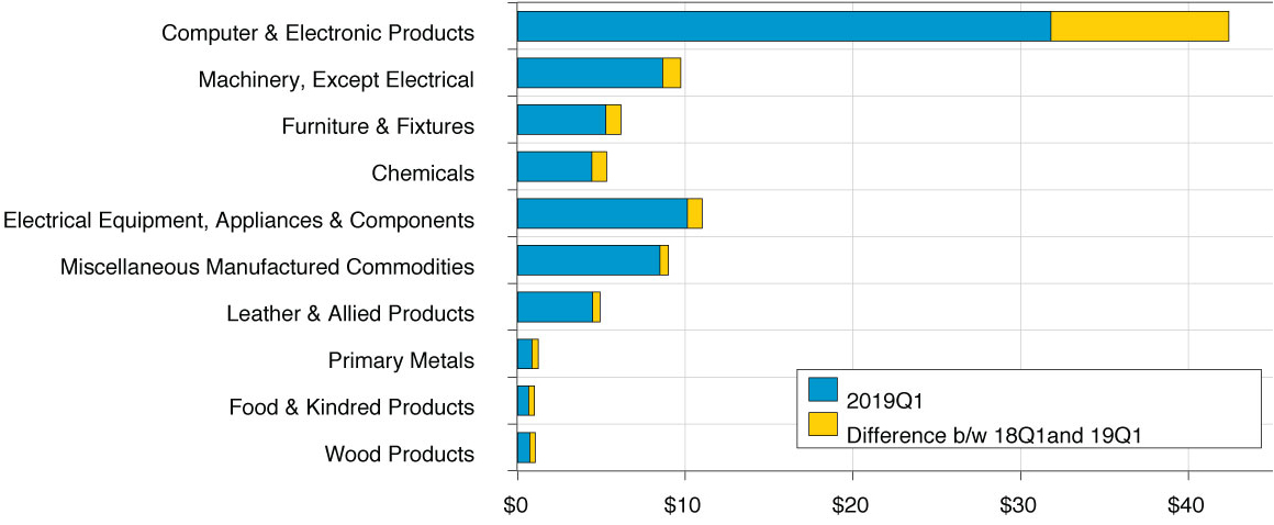 Figure 5. Top Ten Imports from China to the U.S. (Billions, Current Dollars) Source: U.S. Trade Online