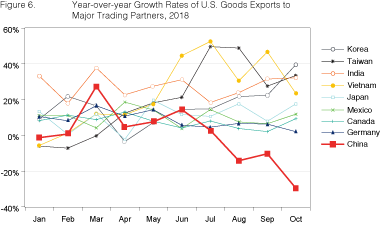 Figure 6. Year-over-year Growth Rates of U.S. Goods Exports to Major Trading Partners, 2018