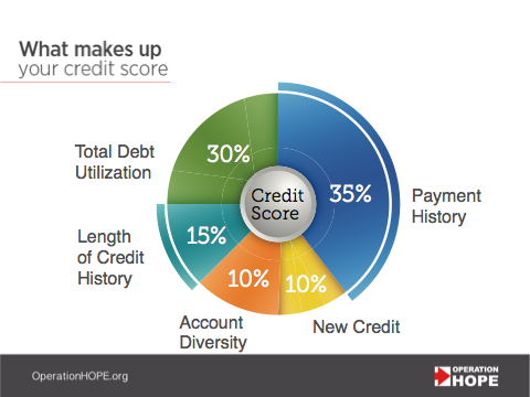 Pie chart showing the key factors that determine one's credit score, provided by Operation HOPE.