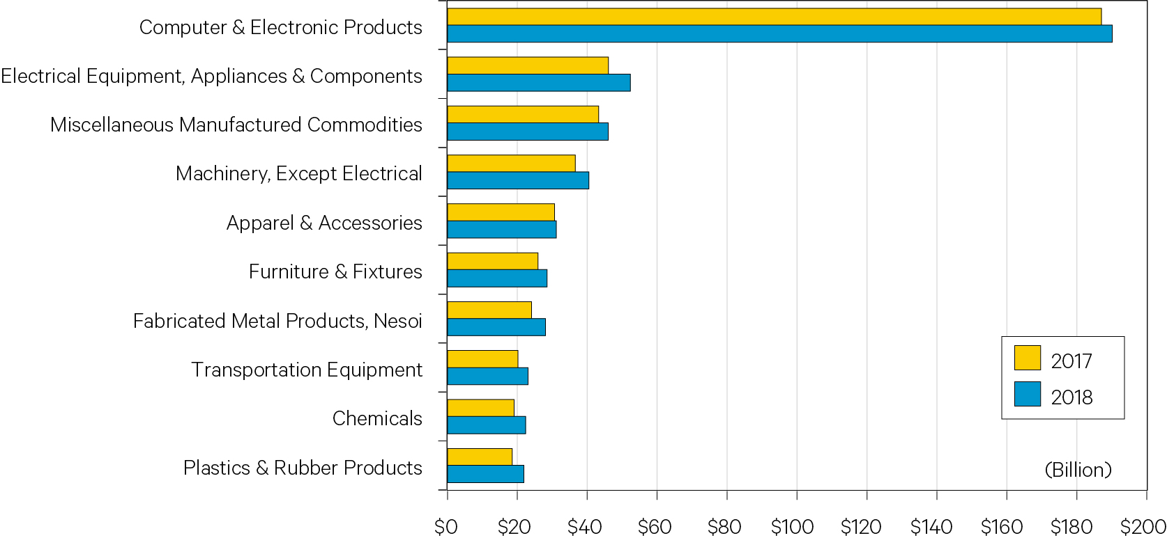 Figure 6. Top Ten Imports Goods from China to the U.S.