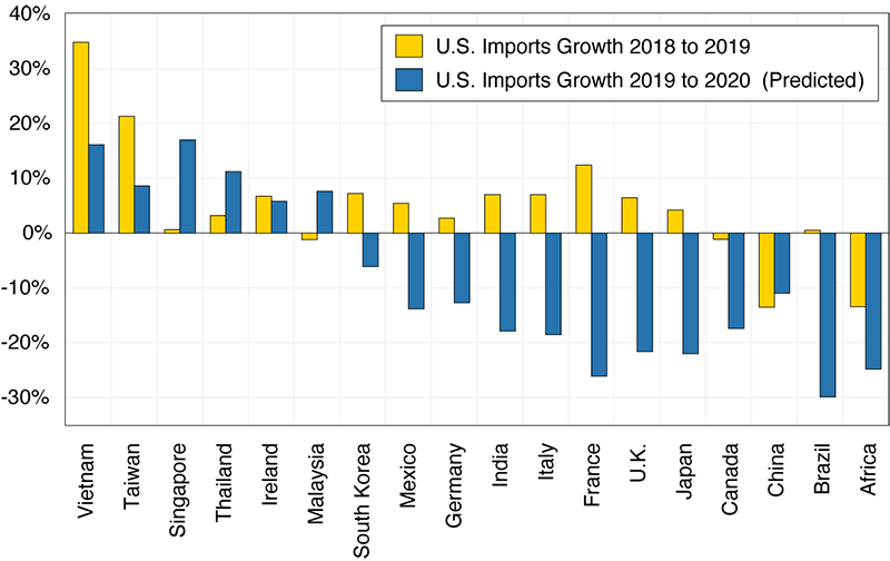 Figure 4. U.S. import growth from major trading partners, 2018 and 2019